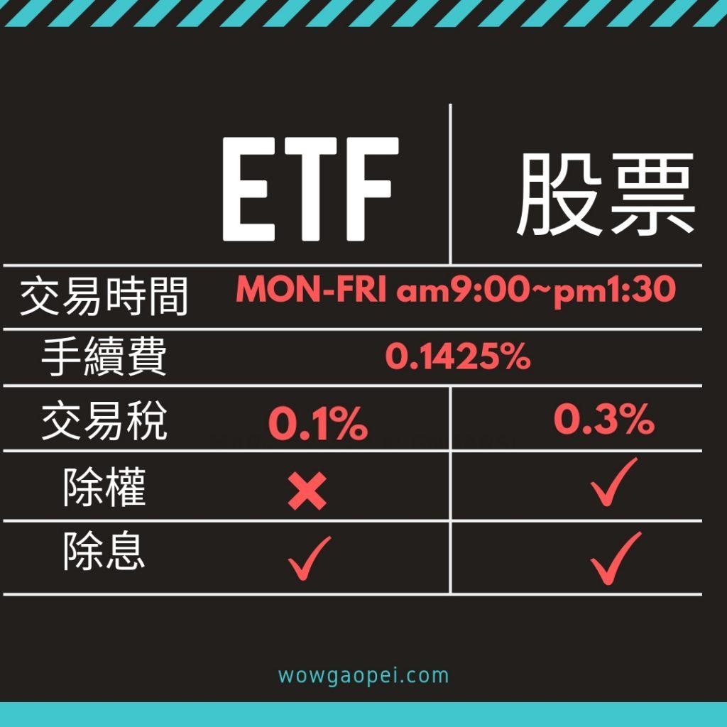 ETFVS股票